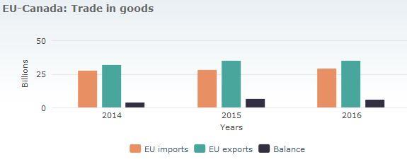 Trocas Comerciais de Bens entre a EU e o Canadá